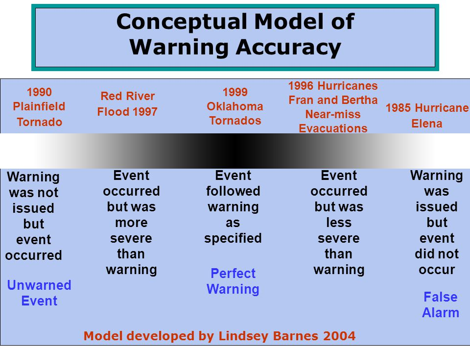 Conceptual Model of Warning Accuracy Event followed warning as specified Event occurred but was less severe than warning Event occurred but was more s
