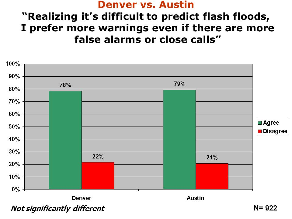 "Denver vs. Austin ""Realizing it's difficult to predict flash floods, I prefer more warnings even if there are more false alarms or close calls"" N= 922"