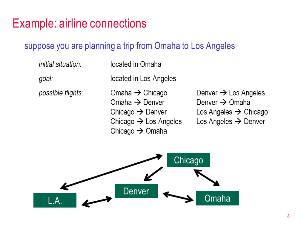 4 Example: airline connections suppose you are planning a trip from Omaha to Los Angeles initial situation: located in Omaha goal: located in Los Angeles possible flights: Omaha  ChicagoDenver  Los Angeles Omaha  DenverDenver  Omaha Chicago  DenverLos Angeles  Chicago Chicago  Los AngelesLos Angeles  Denver Chicago  Omaha Omaha Chicago Denver L.A.