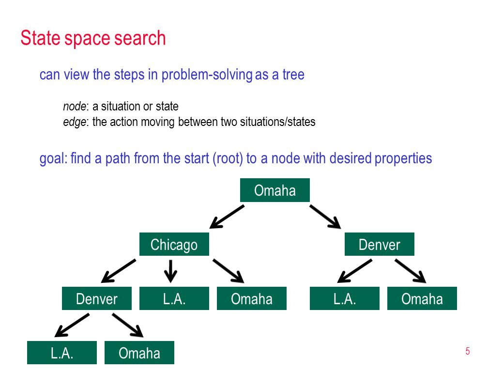5 State space search can view the steps in problem-solving as a tree node : a situation or state edge : the action moving between two situations/states goal: find a path from the start (root) to a node with desired properties Omaha ChicagoDenver L.A.OmahaL.A.Omaha L.A.Omaha