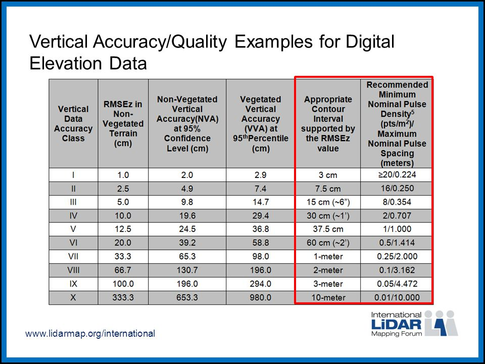 www.lidarmap.org/international Vertical Accuracy/Quality Examples for Digital Elevation Data