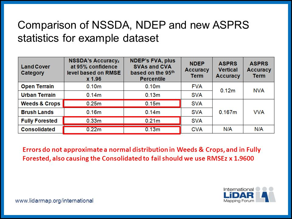 www.lidarmap.org/international Comparison of NSSDA, NDEP and new ASPRS statistics for example dataset Errors do not approximate a normal distribution