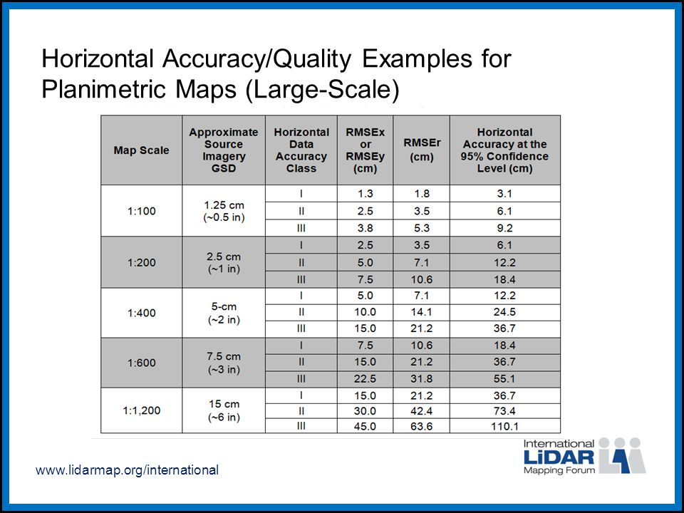 www.lidarmap.org/international Horizontal Accuracy/Quality Examples for Planimetric Maps (Large-Scale)