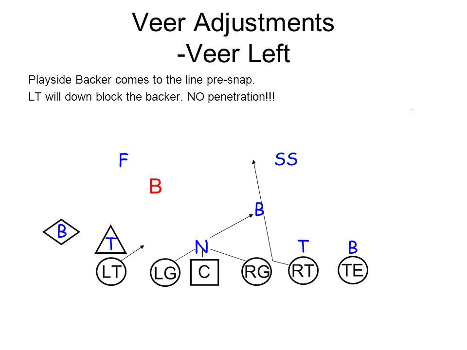 Veer Adjustments -Veer Left Playside Backer comes to the line pre-snap.