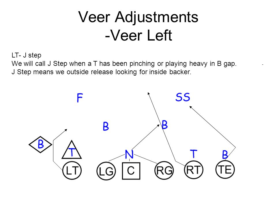 Veer Adjustments -Veer Left LT- J step We will call J Step when a T has been pinching or playing heavy in B gap.