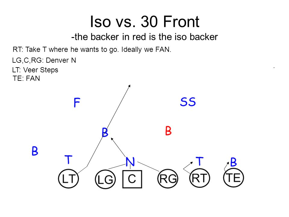 Iso vs.30 Front -the backer in red is the iso backer RT: Take T where he wants to go.