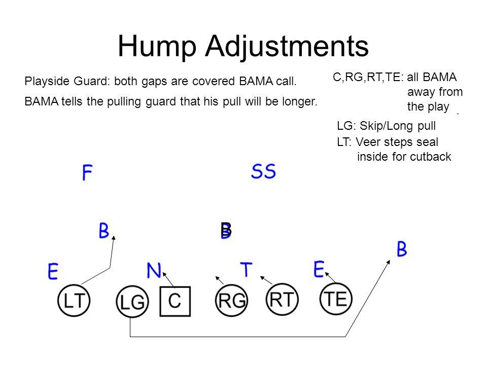 Hump Adjustments B Playside Guard: both gaps are covered BAMA call.