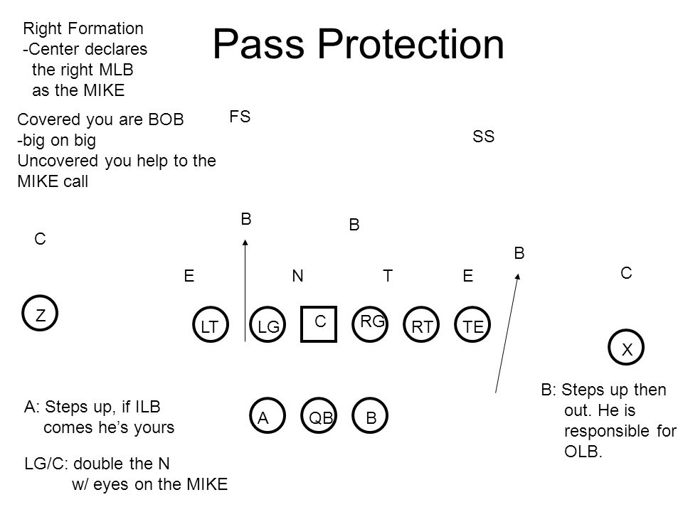 Pass Protection LT RT LG CRG TE X Z AB QB NTE B B E C C SS FS Right Formation -Center declares the right MLB as the MIKE Covered you are BOB -big on big Uncovered you help to the MIKE call B LG/C: double the N w/ eyes on the MIKE B: Steps up then out.