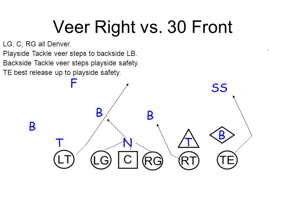Veer Right vs.30 Front LG, C, RG all Denver. Playside Tackle veer steps to backside LB.