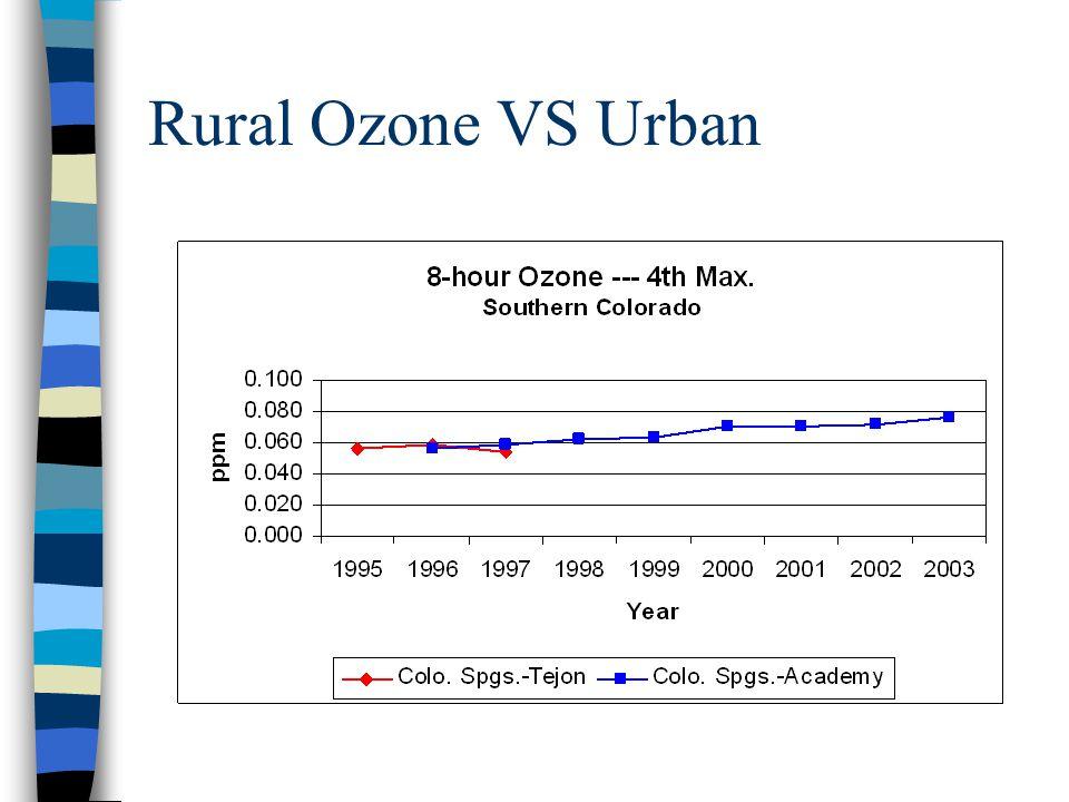 Rural Ozone VS Urban