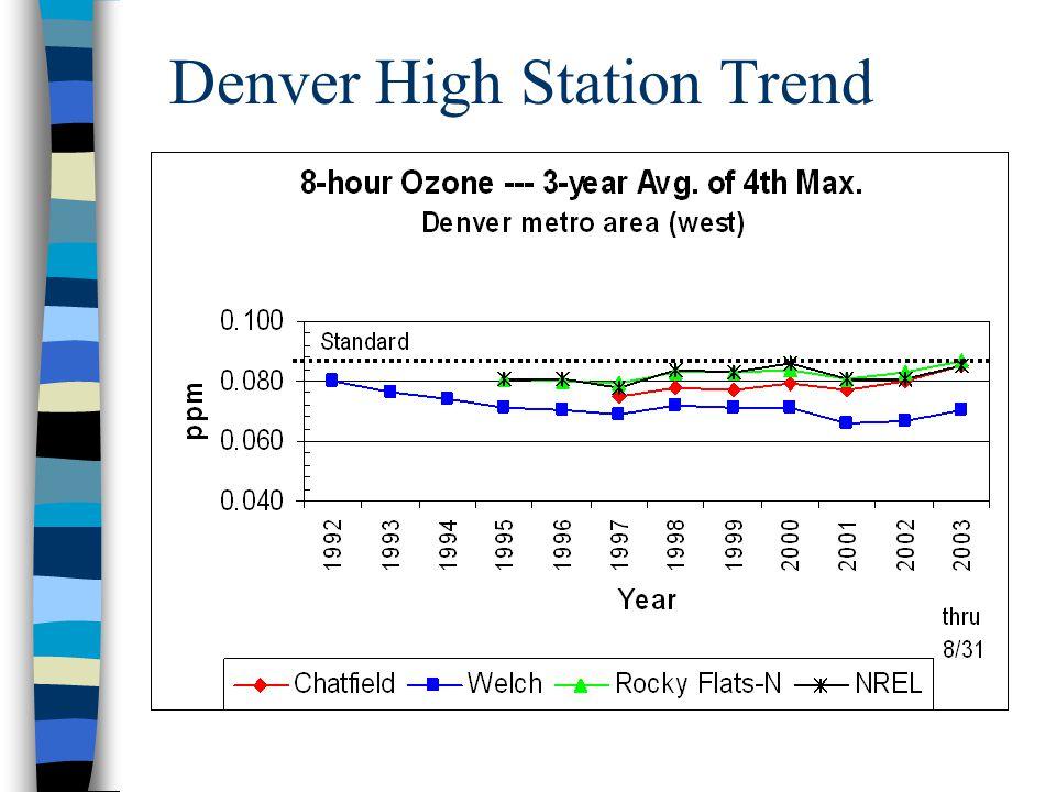 Denver High Station Trend