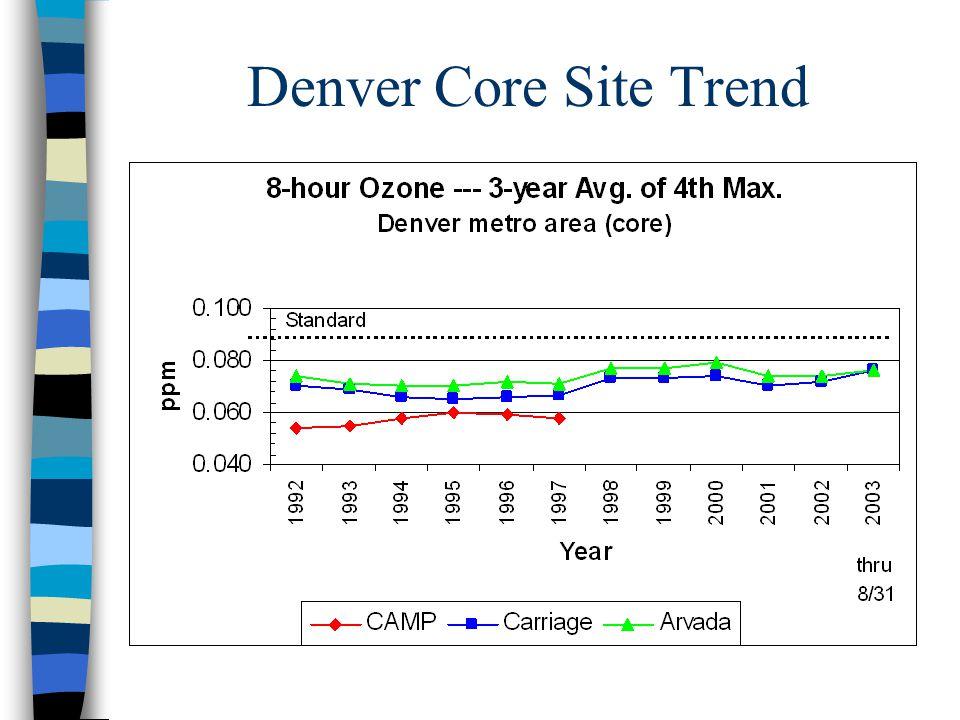 Denver Core Site Trend