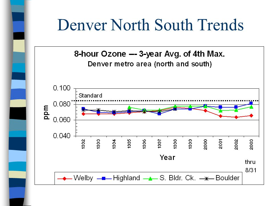 Denver North South Trends