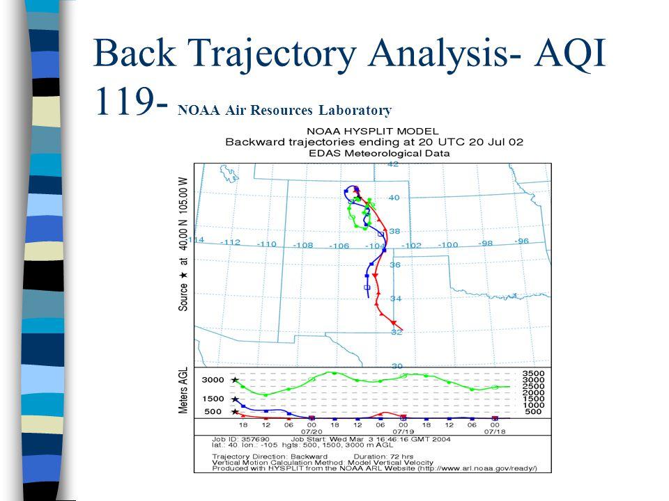 Back Trajectory Analysis- AQI 119- NOAA Air Resources Laboratory