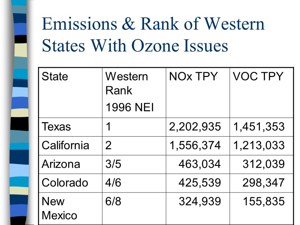 Emissions & Rank of Western States With Ozone Issues StateWestern Rank 1996 NEI NOx TPYVOC TPY Texas12,202,9351,451,353 California21,556,3741,213,033 Arizona3/5 463,034 312,039 Colorado4/6 425,539 298,347 New Mexico 6/8 324,939 155,835