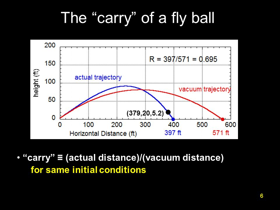 The carry of a fly ball 6 carry ≡ (actual distance)/(vacuum distance) for same initial conditions (379,20,5.2)