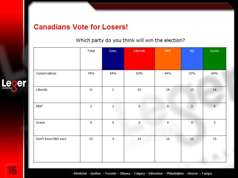 Montréal Québec Toronto Ottawa Calgary Edmonton Philadelphia Denver Tampa 16 Canadians Vote for Losers! TotalCons.LiberalsNDPBQGreen Conservatives74%9