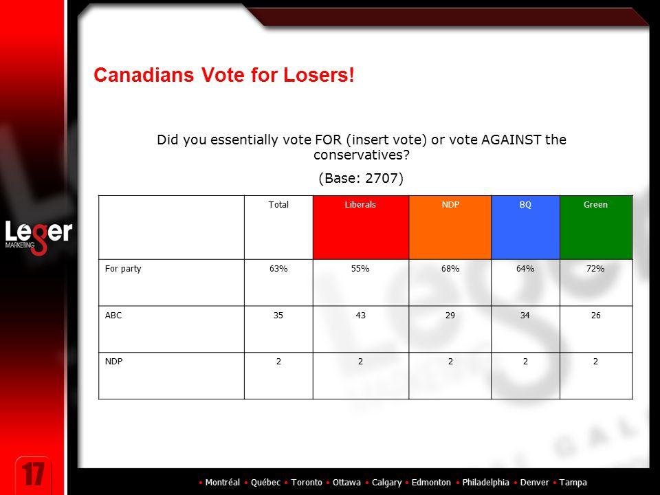 Montréal Québec Toronto Ottawa Calgary Edmonton Philadelphia Denver Tampa 17 Canadians Vote for Losers! TotalLiberalsNDPBQGreen For party63%55%68%64%7