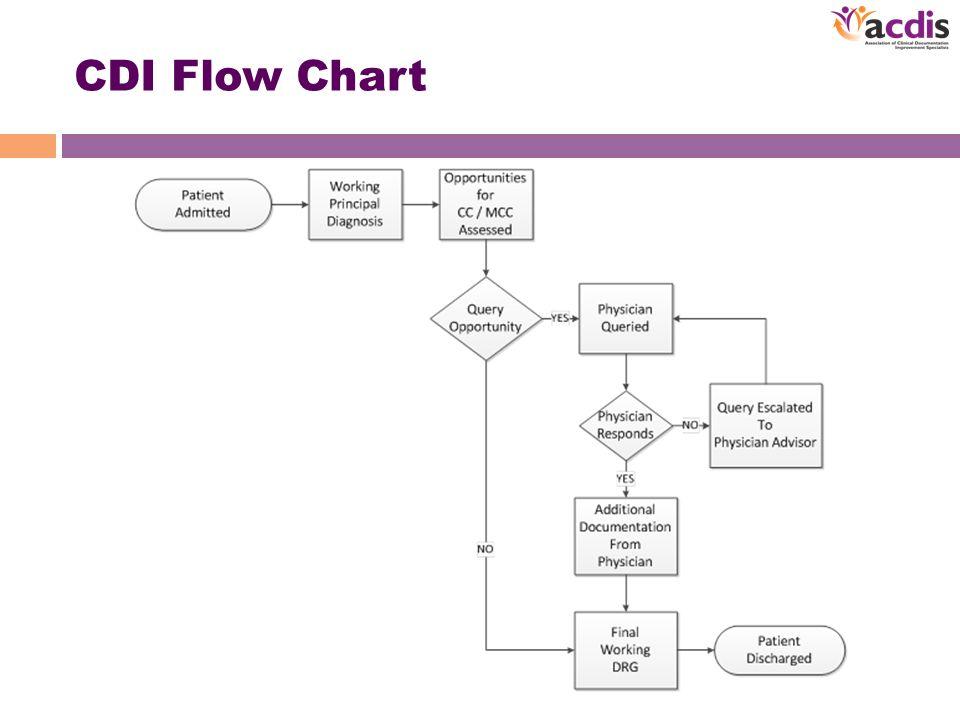 CDI Flow Chart