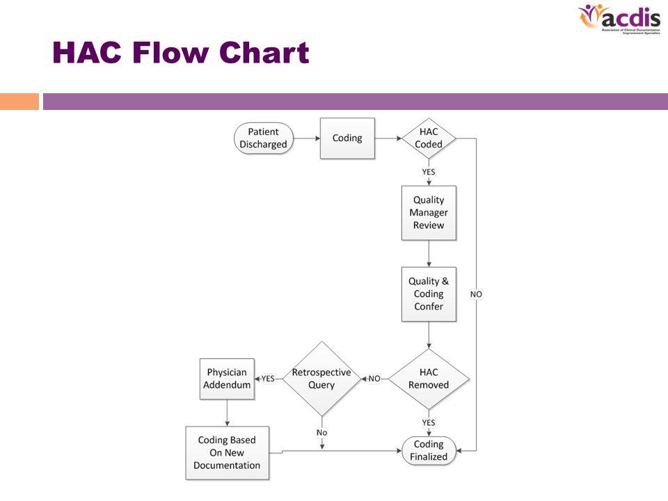 HAC Flow Chart