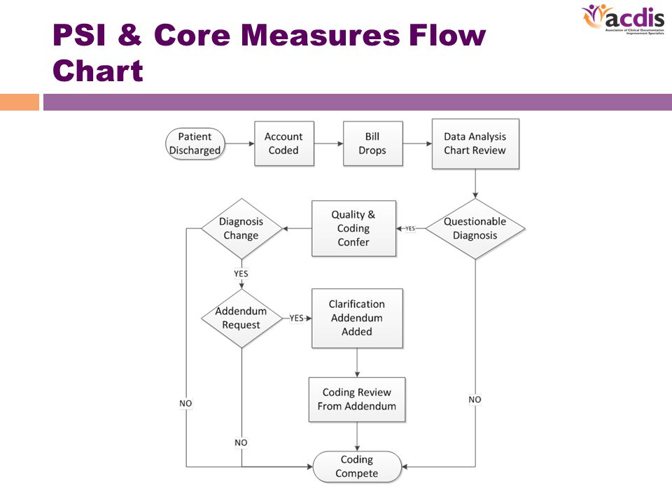 PSI & Core Measures Flow Chart