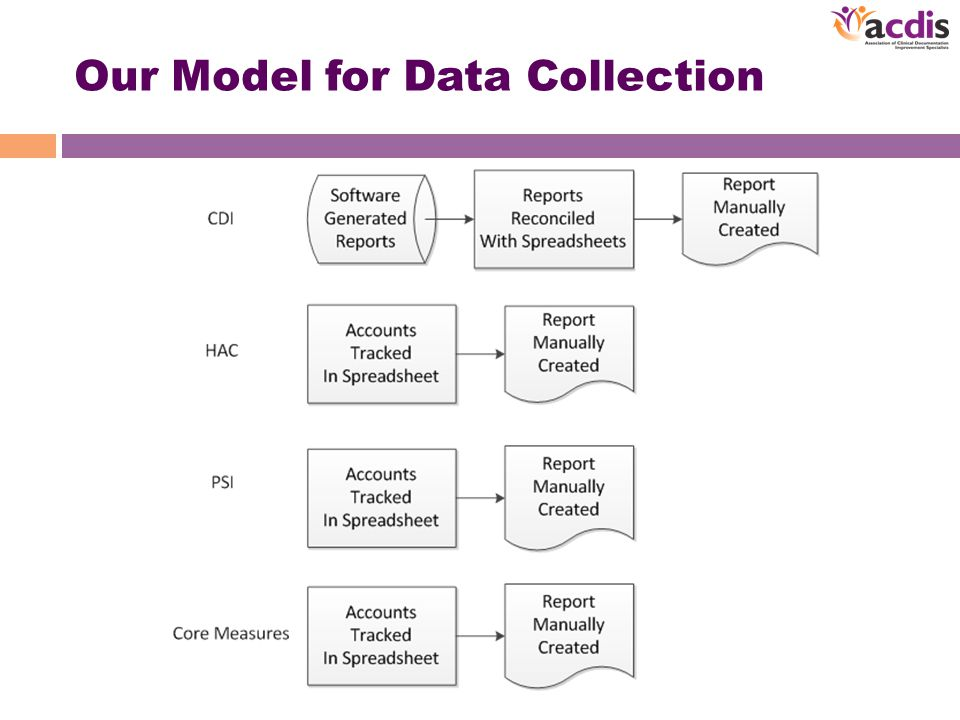 Our Model for Data Collection