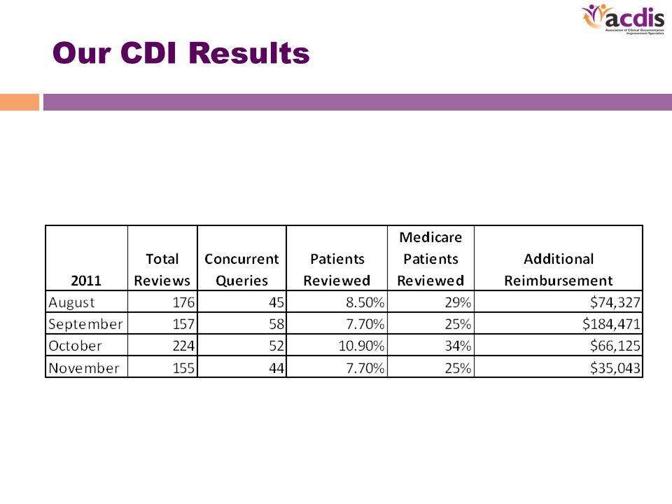 Our CDI Results