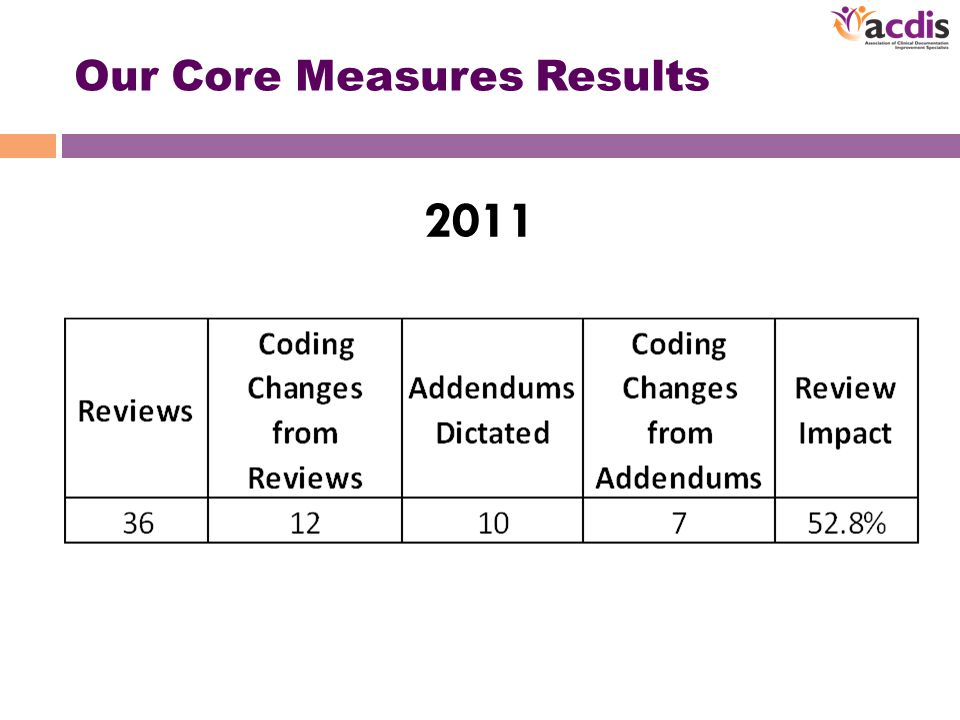 Our Core Measures Results 2011