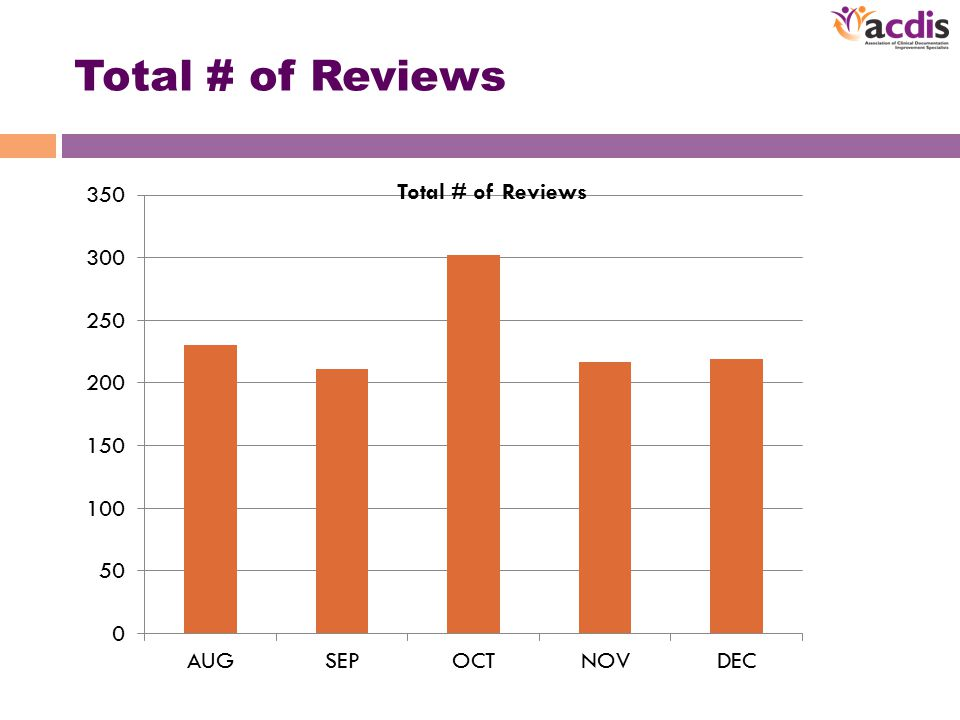 Total # of Reviews