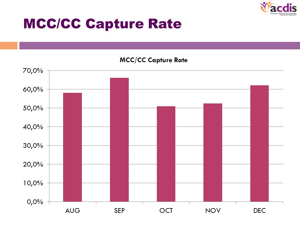 MCC/CC Capture Rate