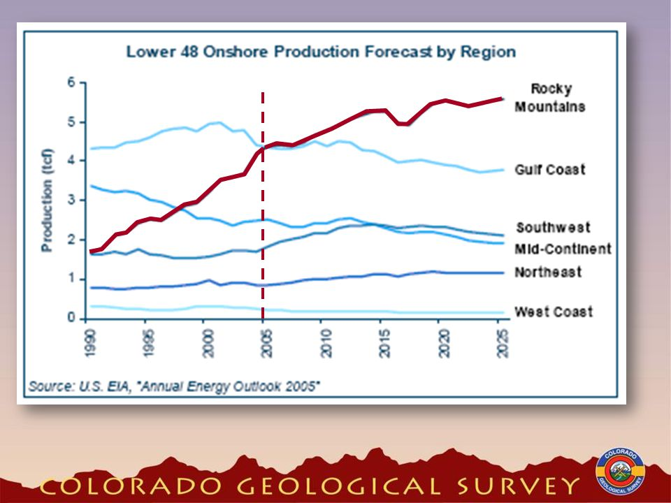 Colorado Drilling Permits Approved