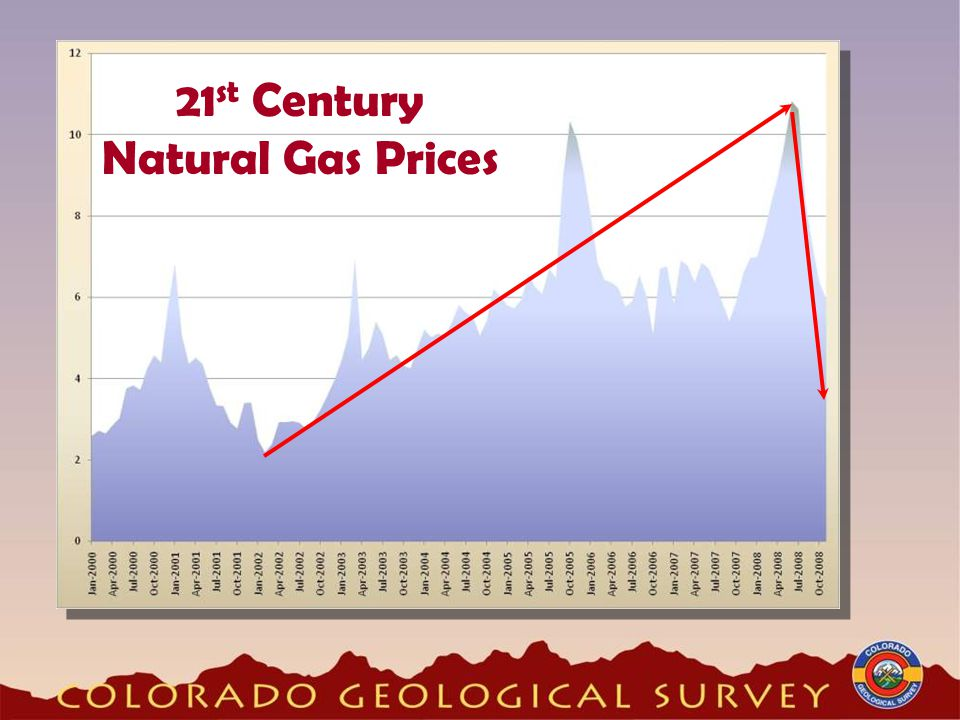 21 st Century Natural Gas Prices
