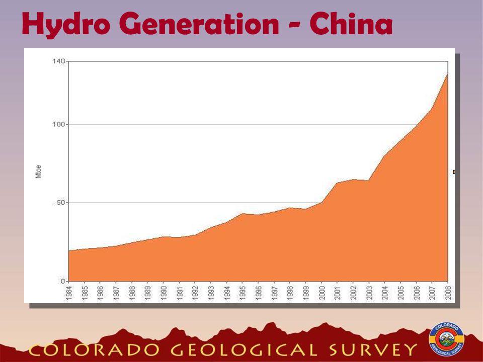 Hydro Generation - China