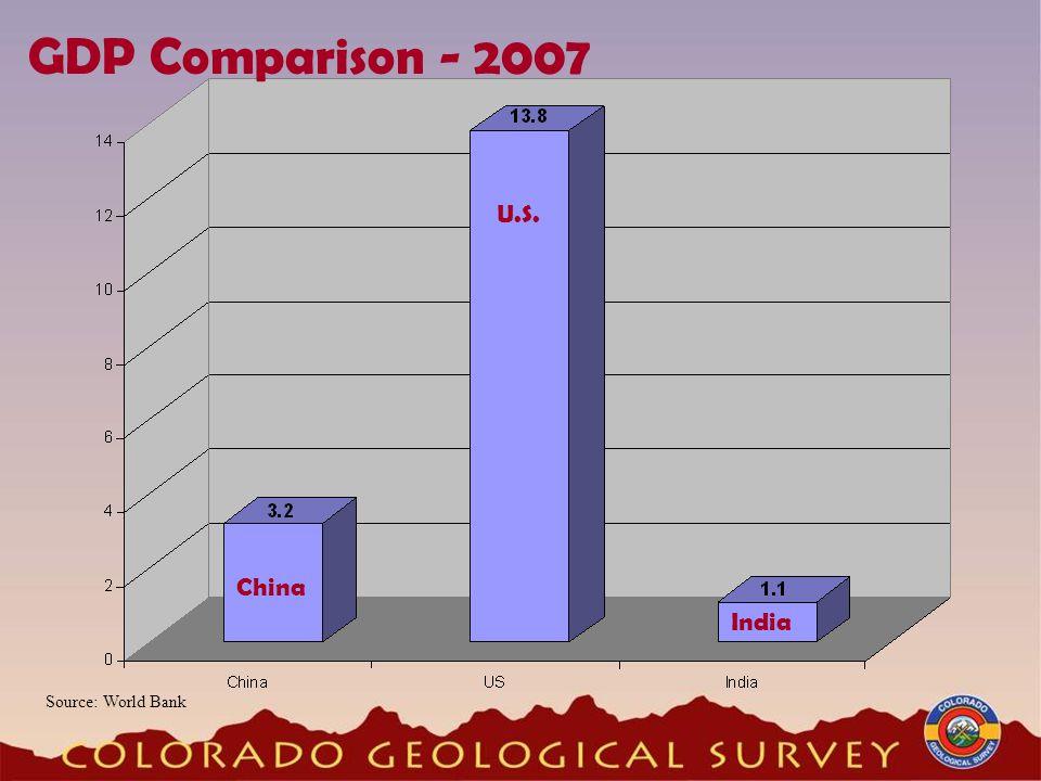 GDP Comparison - 2007 China U.S. India Source: World Bank