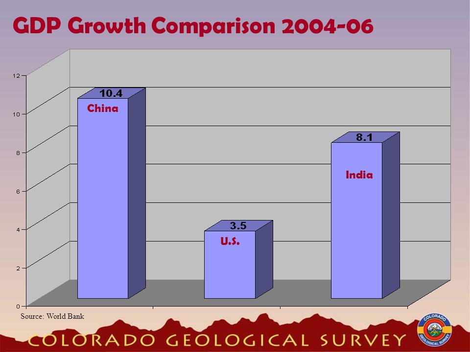 GDP Growth Comparison 2004-06 China U.S. India Source: World Bank