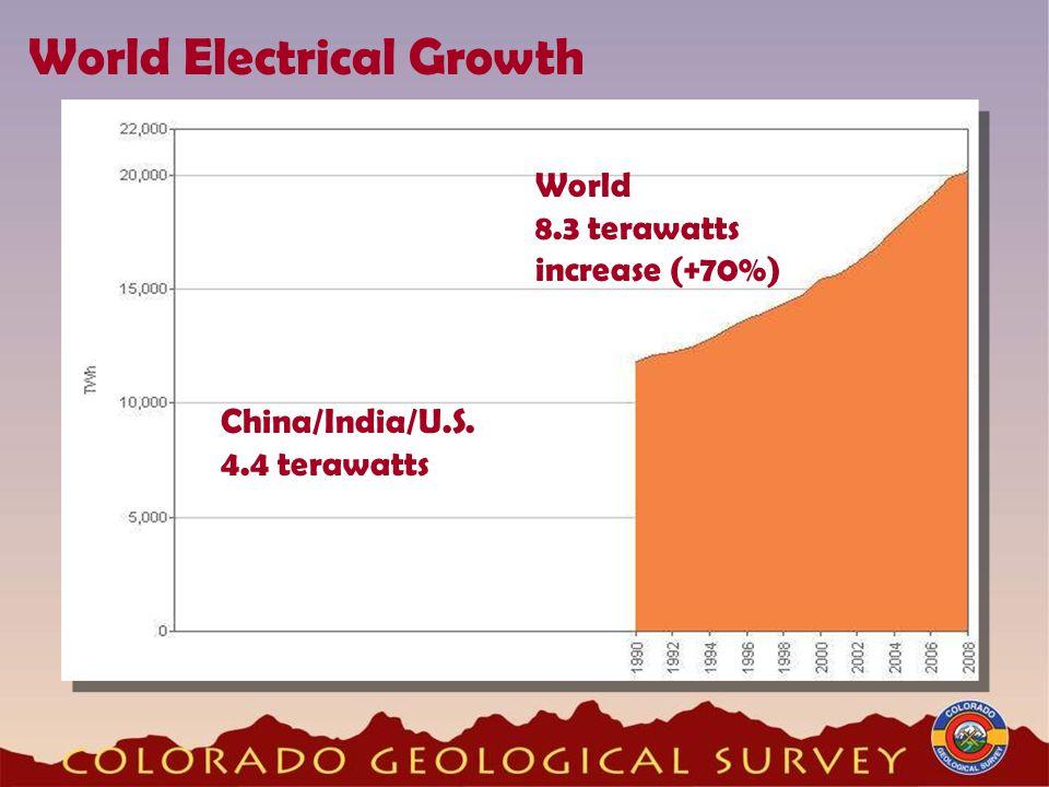 World Electrical Growth World 8.3 terawatts increase (+70%) China/India/U.S. 4.4 terawatts