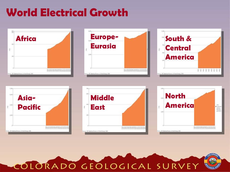 World Electrical Growth Africa Asia- Pacific Europe- Eurasia Middle East South & Central America North America