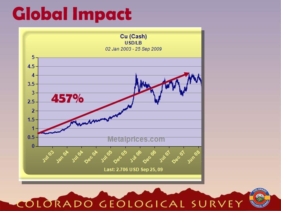 Global Impact 457%