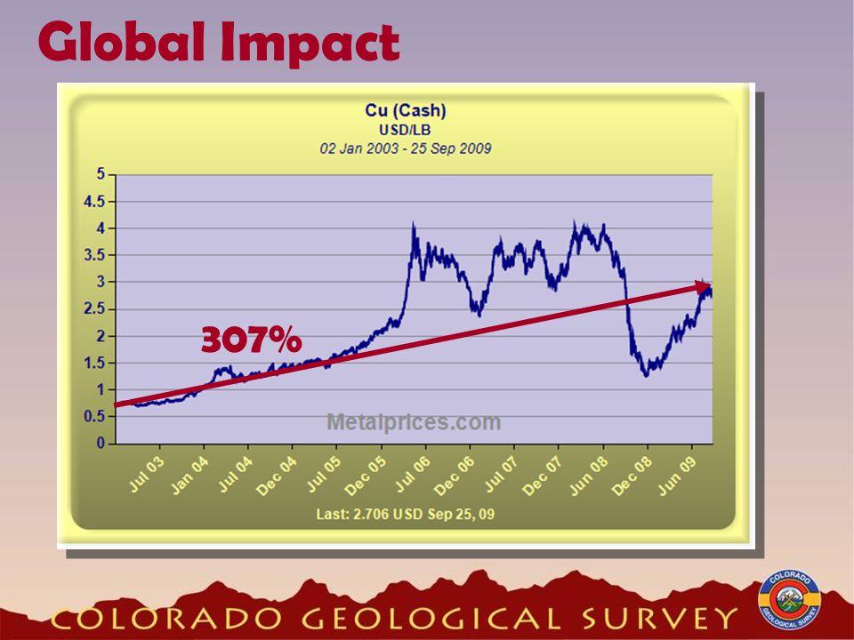 Global Impact 457% 307%