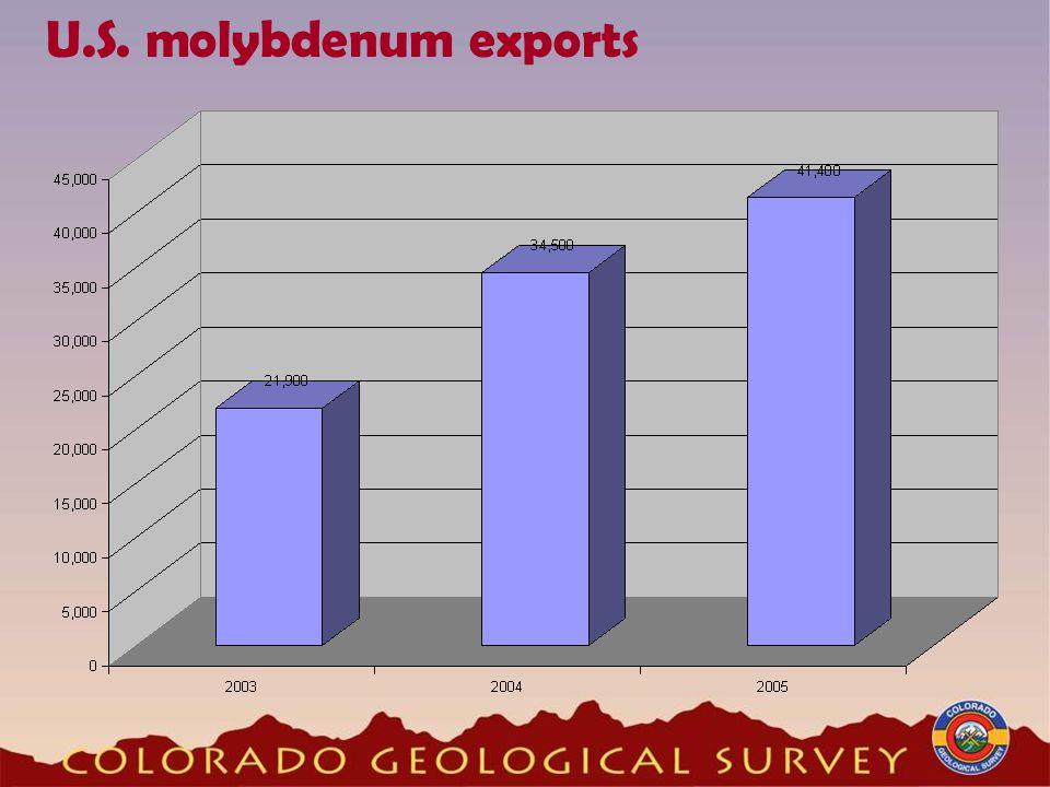 U.S. molybdenum exports
