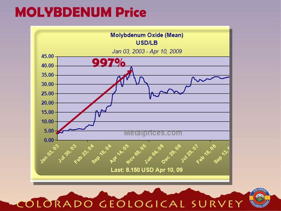 MOLYBDENUM Price 997%