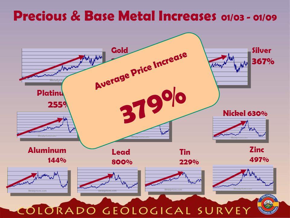 Precious & Base Metal Increases 01/03 - 01/09 Silver 367% Platinum 255% Gold 205% Palladium 284% Zinc 497% Lead 800% Aluminum 144% Nickel 630% Tin 229% Average Price Increase 379%