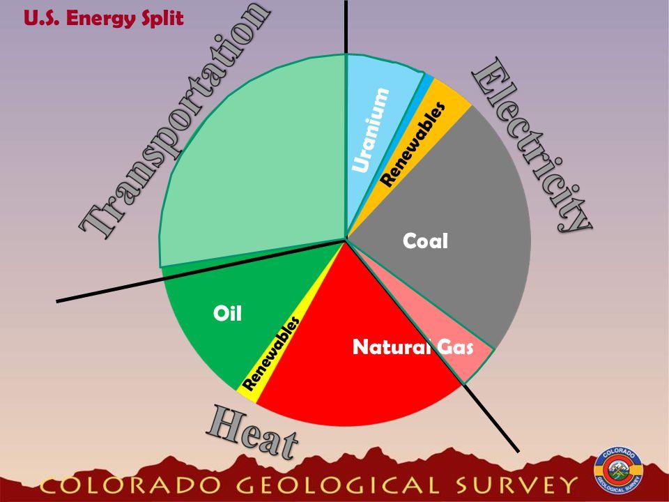 U.S. Energy Split Oil Natural Gas Coal Uranium Renewables