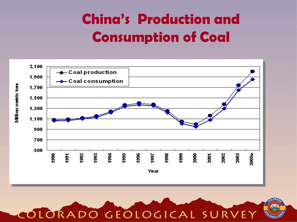 China's Production and Consumption of Coal