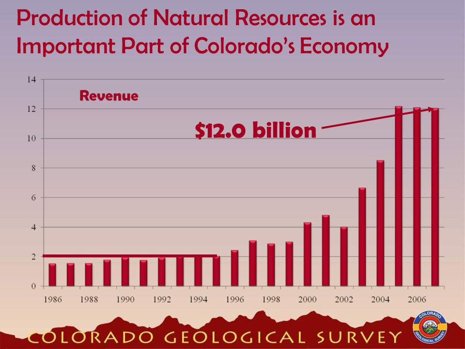 Production of Natural Resources is an Important Part of Colorado's Economy $12.0 billion