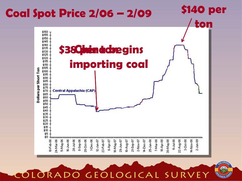 Coal Spot Price 2/06 – 2/09 China begins importing coal $38 per ton $140 per ton