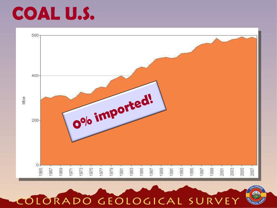 COAL U.S. 0% imported!