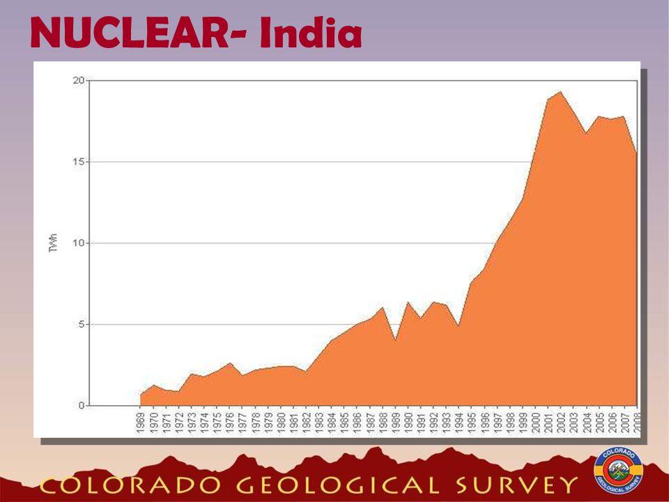 NUCLEAR- India
