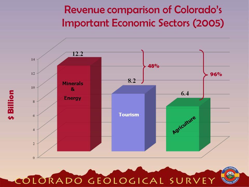 Revenue comparison of Colorado's Important Economic Sectors (2005) Minerals & Energy Agriculture $ Billion Tourism 48% 96%