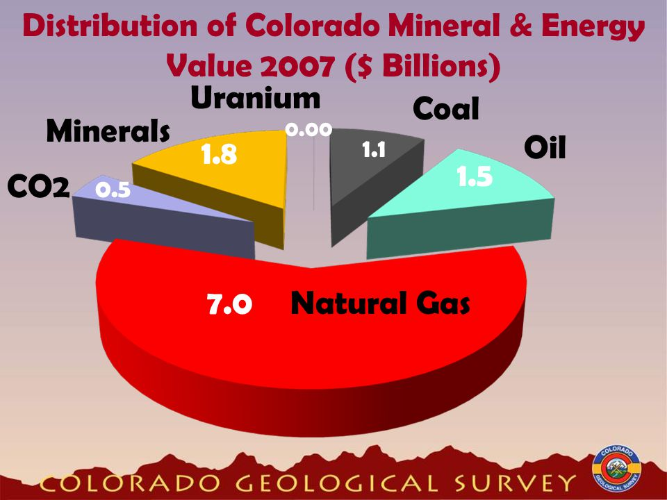 Distribution of Colorado Mineral & Energy Value 2007 ($ Billions) CO2 0.5 Natural Gas7.0 Oil 1.5 Minerals 1.8 Coal 1.1 Uranium 0.00
